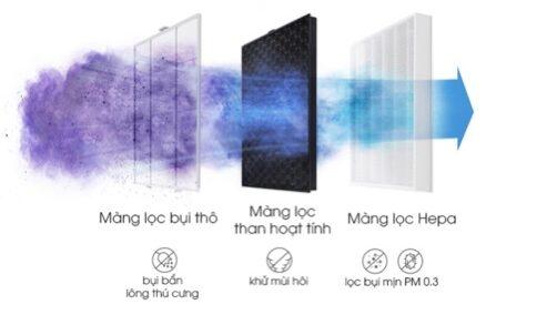 Đánh giá 3 loại máy lọc không khí tốt nhất hiện nay